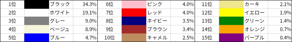 人気カラーTOP15色